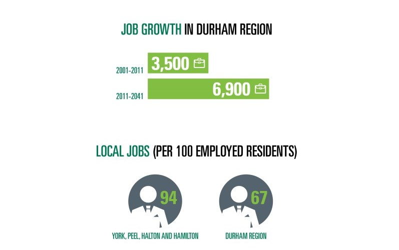 Job growth in Durham Region