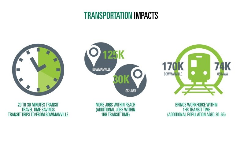 Transportation impacts of the GO Train East Extension.