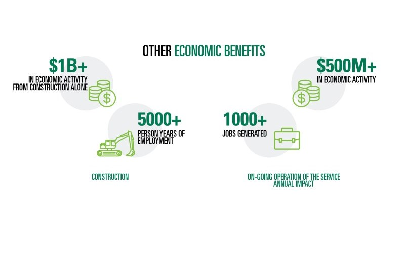 GO Train East Extension - Other economic benefits