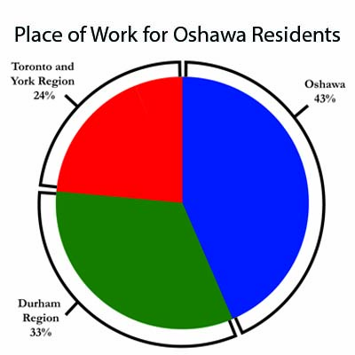 Place of Work for Oshawa Residents